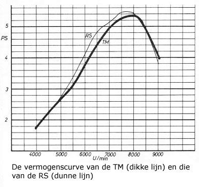 De vermogenscurve van de TM (dikke lijn) en die van de RS (dunne lijn)