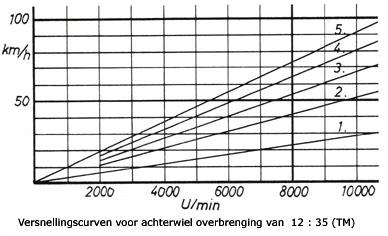 Versnellingscurven voor achtertandwieloverbrenging van 12:35 (TM)