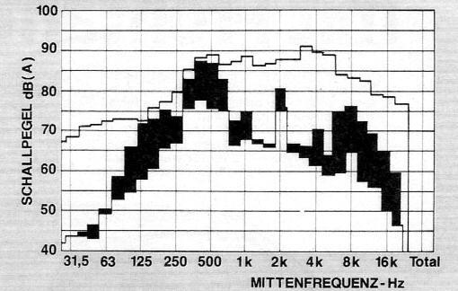 Uitgangstoestand: relatief chaotische frequentie verdeling. Groot aandeel aan hoge frequenties.