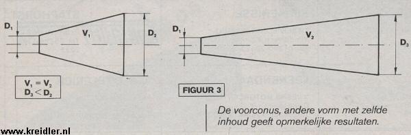 Figuur 3. De voorconus, andere vorm met zelfde inhoud geeft opmerkelijke resultaten.