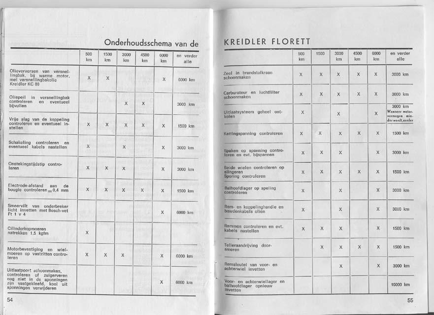 -> Instructieboekje 1967 - Onderhoudsschema - Maarten's ...